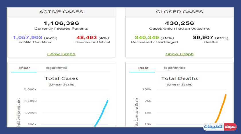 موقع worldometer لتقديم احصائيات فايروس كورونا