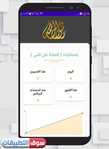 احصائيات للتذكير بالصلاة على النبي محمد